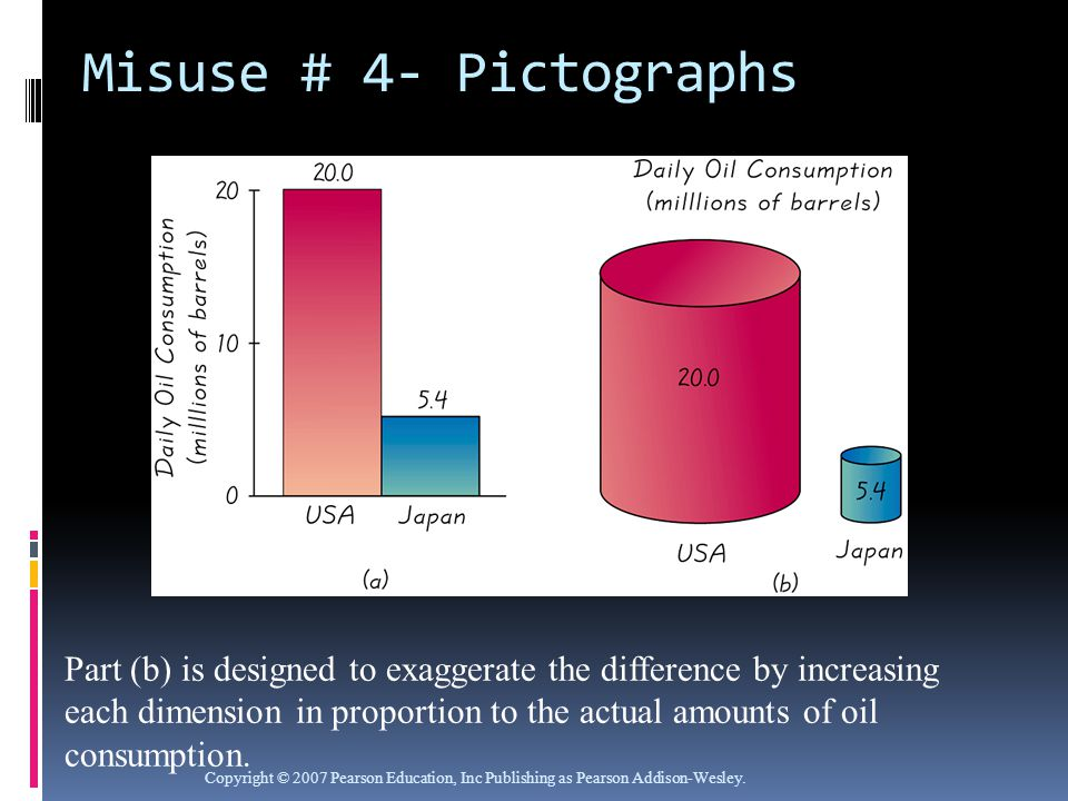 Misuse # 4- Pictographs Copyright © 2007 Pearson Education, Inc Publishing as Pearson Addison-Wesley.