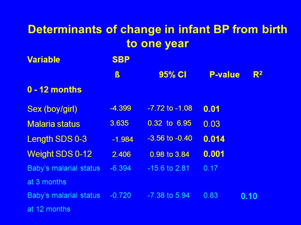 Variable SBP ß 95% CI P-value R 2 0 - 12 months Sex (boy/girl) -4.399-7.72 to -1.08 0.01 Malaria status 3.6350.32 to 6.95 0.03 Length SDS 0-3 -1.984 -3.56 to -0.40 0.014 Weight SDS 0-12 2.406 0.98 to 3.84 0.001 Baby's malarial status at 3 months -6.394-15.6 to 2.81 0.17 Baby's malarial status at 12 months -0.720-7.38 to 5.940.83 0.10 Determinants of change in infant BP from birth to one year