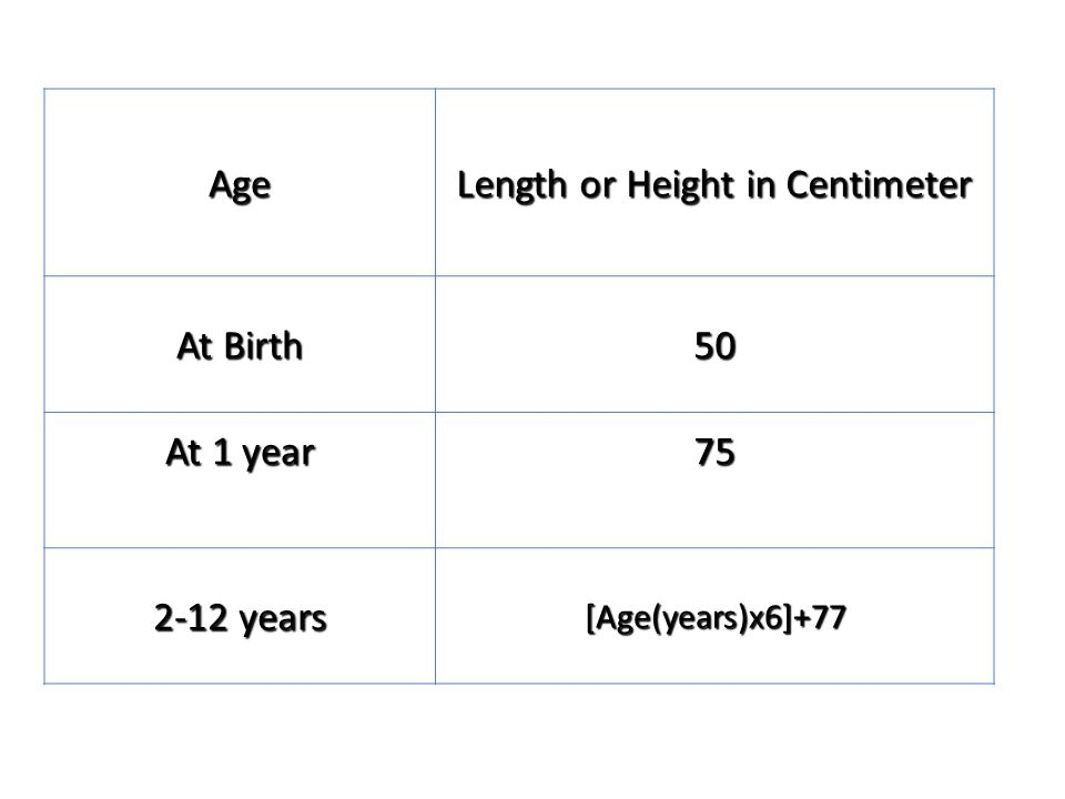 Age Length or Height in Centimeter At Birth 50 At 1 year 75 2-12 years [Age(years)x6]+77