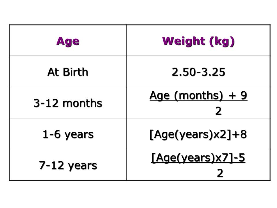 Age Weight (kg) At Birth 2.50-3.25 3-12 months Age (months) + 9 2 1-6 years [Age(years)x2]+8 7-12 years [Age(years)x7]-52