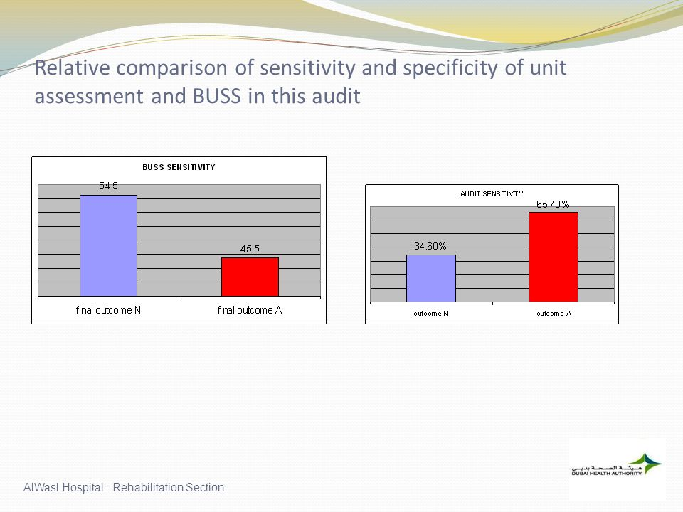 Relative comparison of sensitivity and specificity of unit assessment and BUSS in this audit AlWasl Hospital - Rehabilitation Section