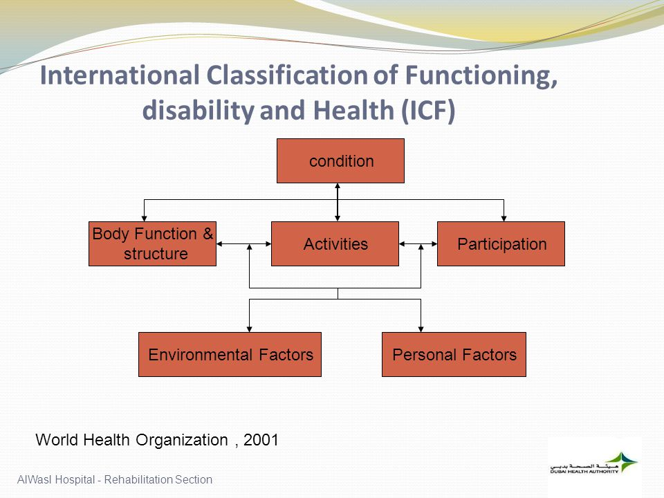 International Classification of Functioning, disability and Health (ICF) condition Body Function & structure ActivitiesParticipation Environmental FactorsPersonal Factors World Health Organization, 2001
