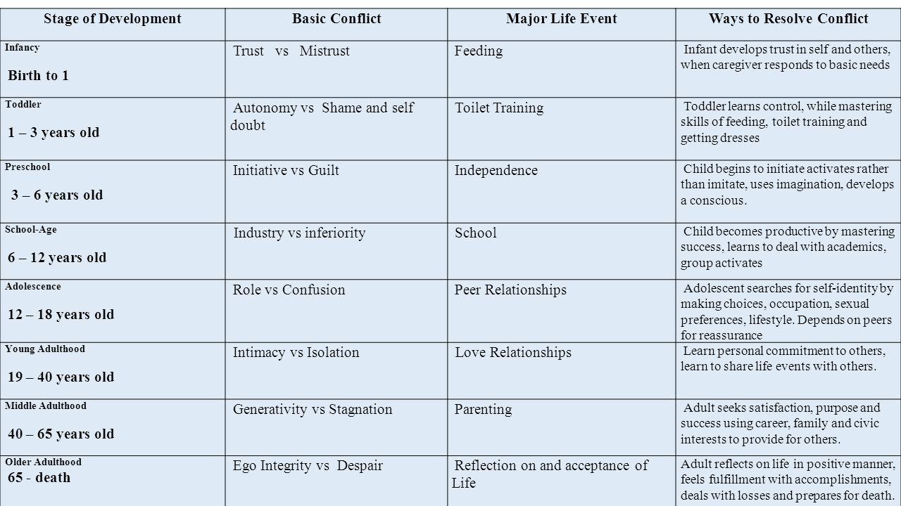 Stage of DevelopmentBasic ConflictMajor Life EventWays to Resolve Conflict Infancy Birth to 1 Trust vs Mistrust Feeding Infant develops trust in self