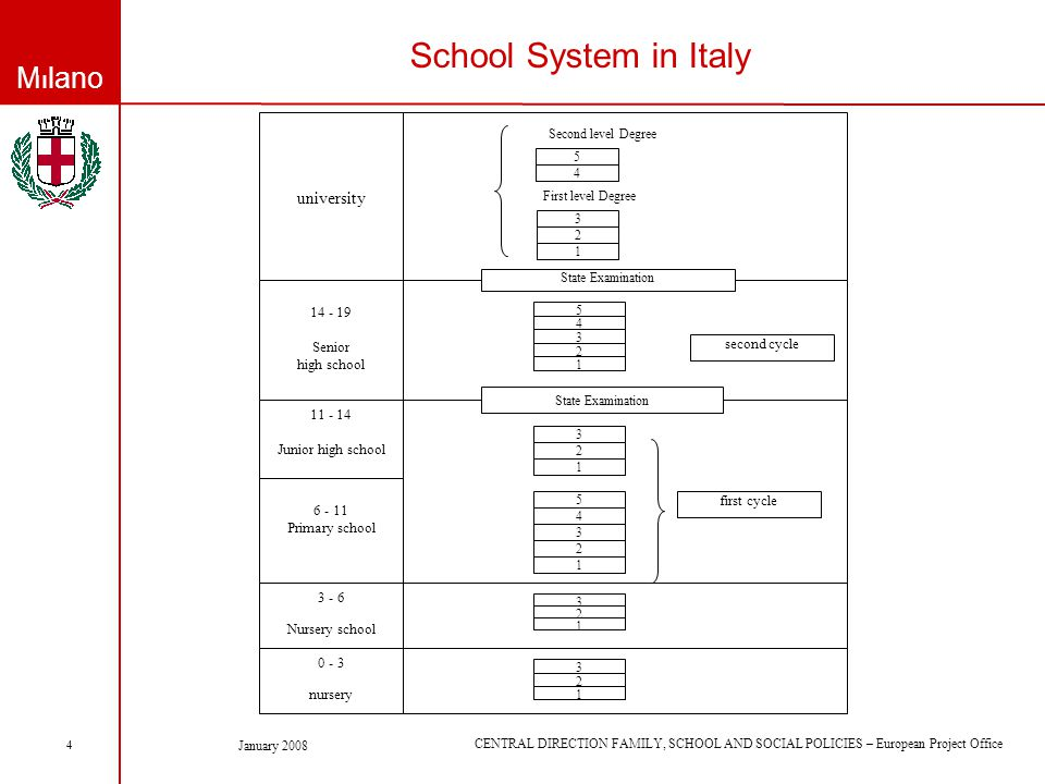 Milano CENTRAL DIRECTION FAMILY, SCHOOL AND SOCIAL POLICIES – European Project Office January 2008 4 School System in Italy 3 - 6 Nursery school 0 - 3 nursery 3 1 2 3 1 2 university First level Degree 3 1 2 5 4 Second level Degree 14 - 19 Senior high school State Examination 3 1 2 4 5 6 - 11 Primary school 11 - 14 Junior high school 3 1 2 3 1 2 4 5 State Examination first cycle second cycle
