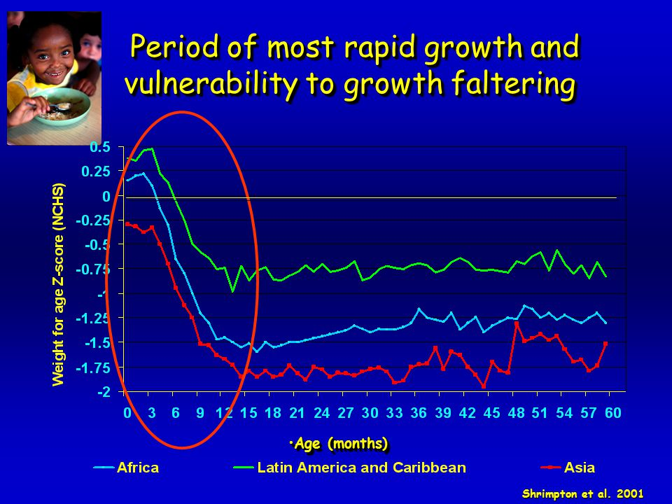 Period of most rapid growth and vulnerability to growth faltering Period of most rapid growth and vulnerability to growth faltering Shrimpton et al. 2
