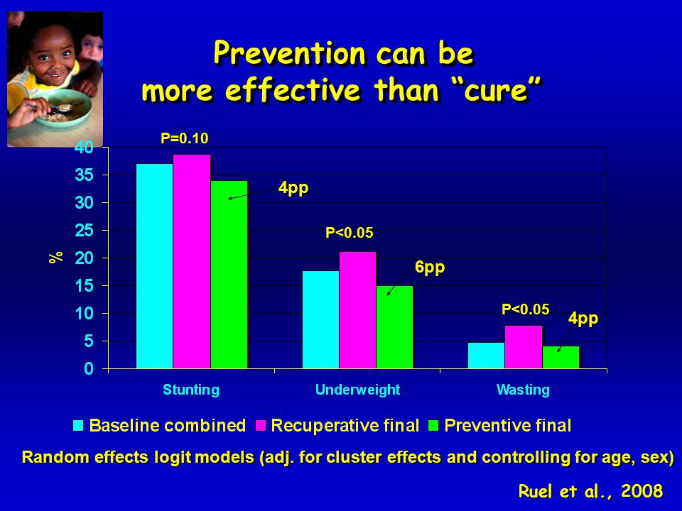 Prevention can be more effective than cure Prevention can be more effective than cure P=0.10 P<0.05 P<0.05 Random effects logit models (adj.