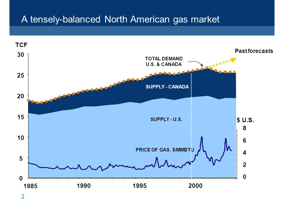 2 A tensely-balanced North American gas market SUPPLY - CANADA SUPPLY - U.S.