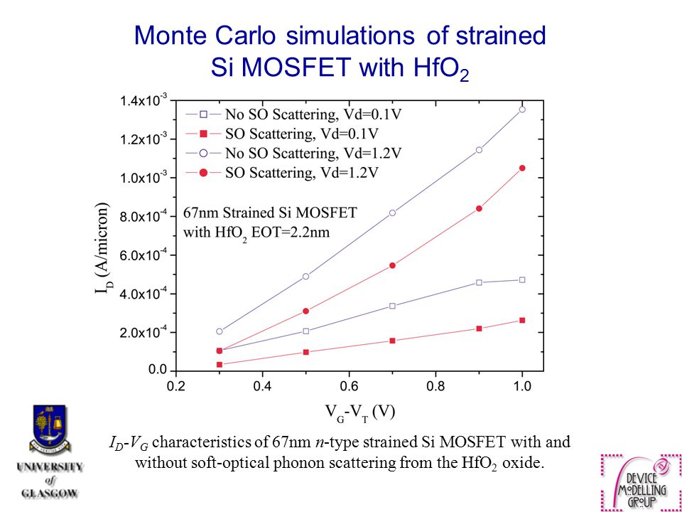 Monte Carlo simulations of strained Si MOSFET with HfO 2 I D -V G characteristics of 67nm n-type strained Si MOSFET with and without soft-optical phon