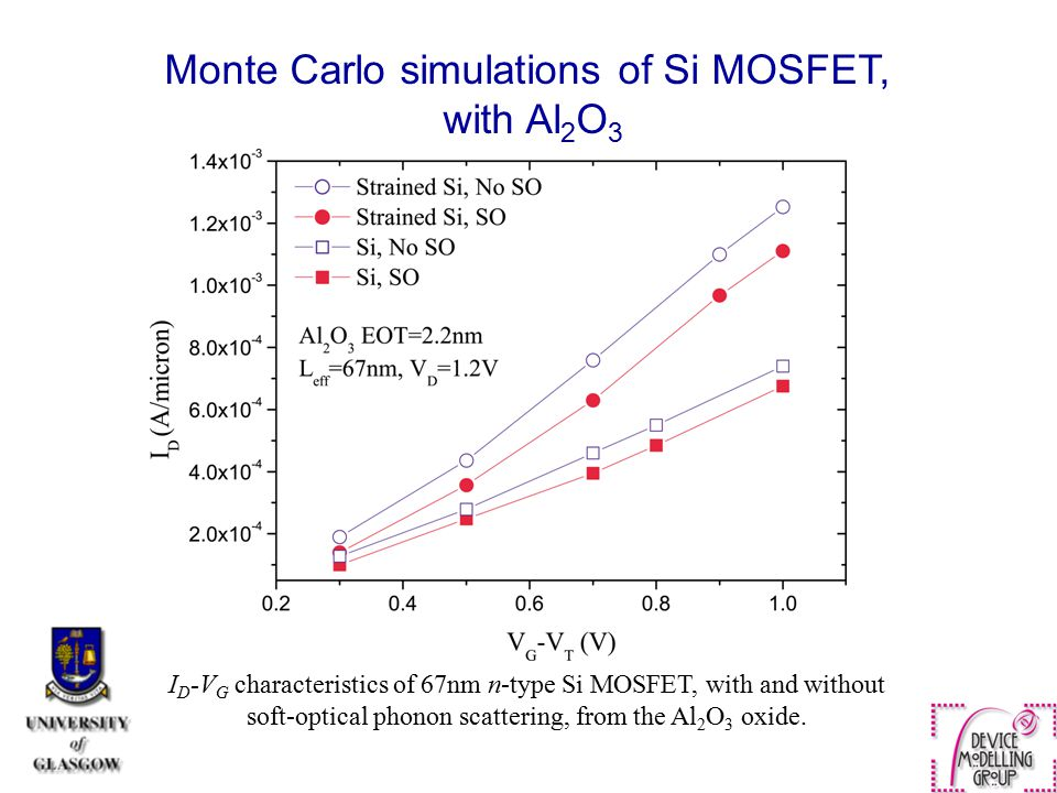 Monte Carlo simulations of Si MOSFET, with Al 2 O 3 I D -V G characteristics of 67nm n-type Si MOSFET, with and without soft-optical phonon scattering