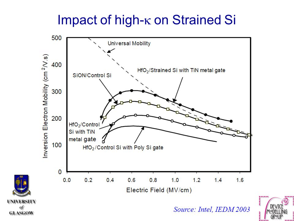 Impact of high-  on Strained Si Source: Intel, IEDM 2003