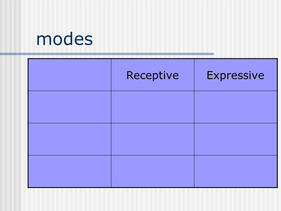 modes ReceptiveExpressive