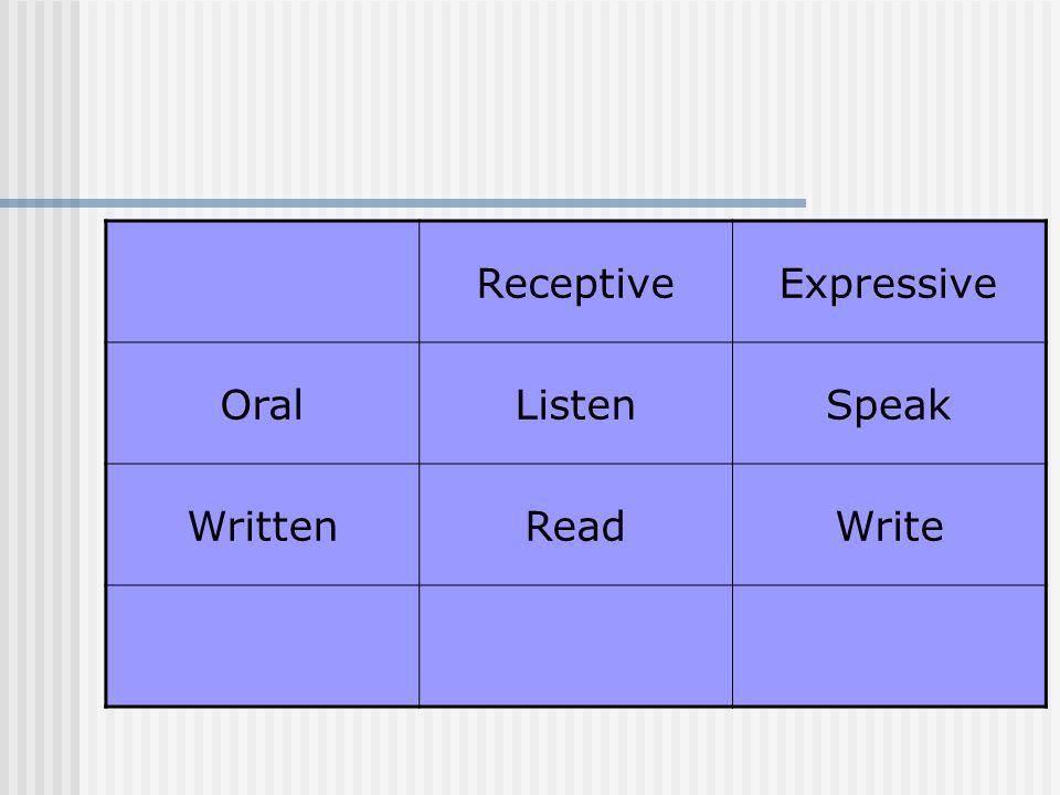 ReceptiveExpressive OralListenSpeak WrittenReadWrite VisualAppreciateCreate