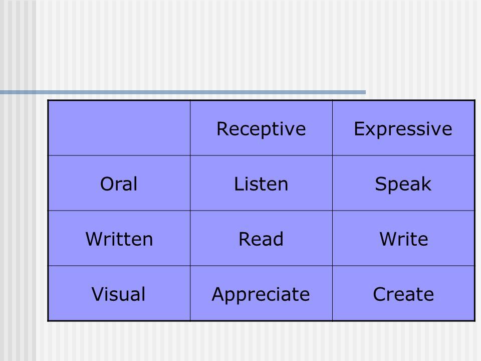 ReceptiveExpressive Oral ListenSpeak Written ReadWrite VisualAppreciateCreate Read aloud