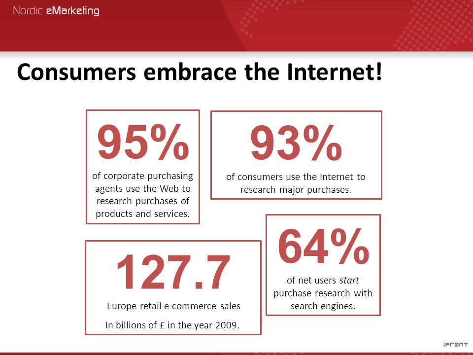 Consumers embrace the Internet.