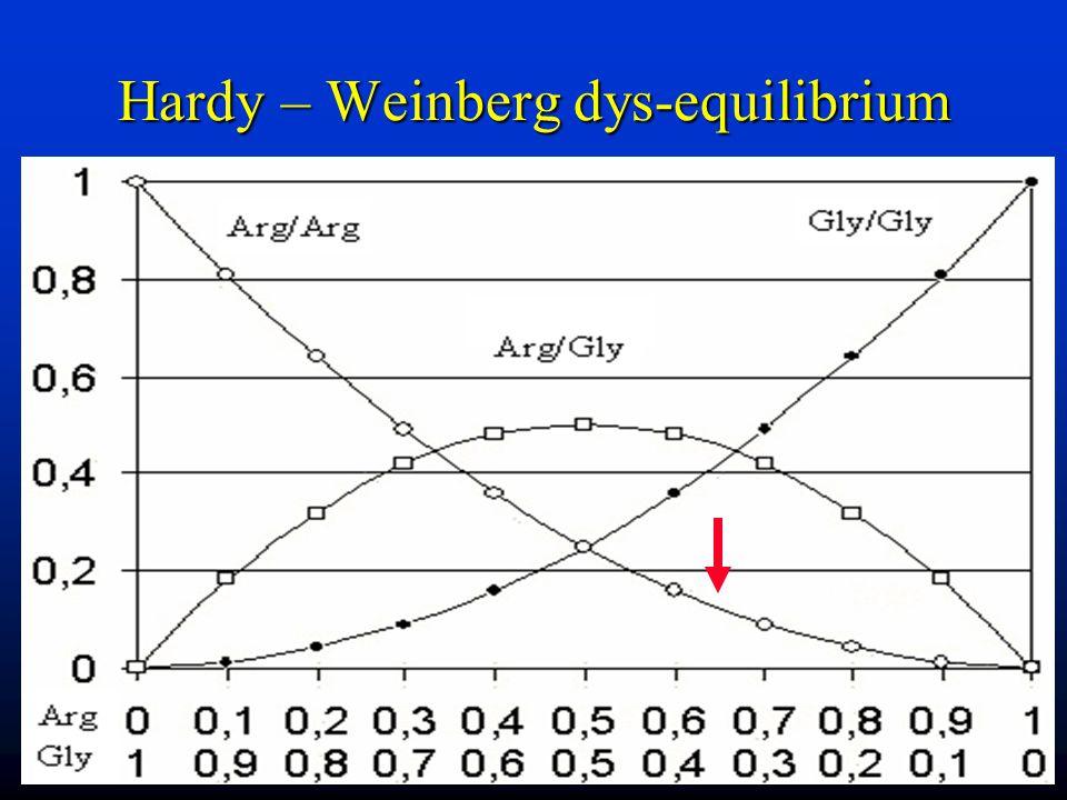 Hardy – Weinberg dys-equilibrium