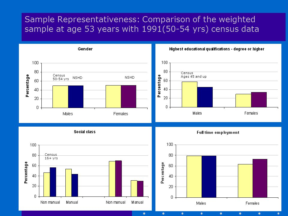 Sample Representativeness: Comparison of the weighted sample at age 53 years with 1991(50-54 yrs) census data Census 50-54 yrs NSHD Census Ages 45 and up Census 16+ yrs