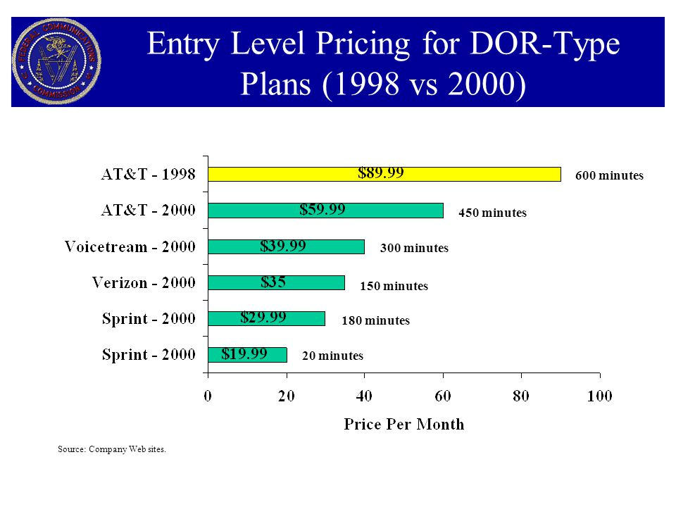 Entry Level Pricing for DOR-Type Plans (1998 vs 2000) 20 minutes 180 minutes 150 minutes 300 minutes 450 minutes 600 minutes Source: Company Web sites.