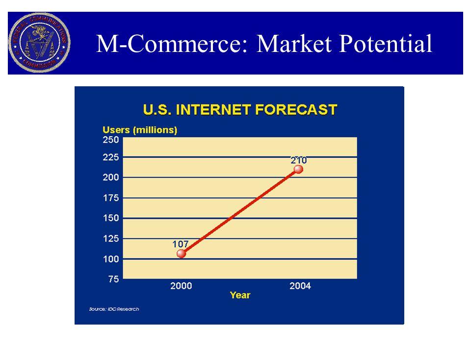 M-Commerce: Market Potential