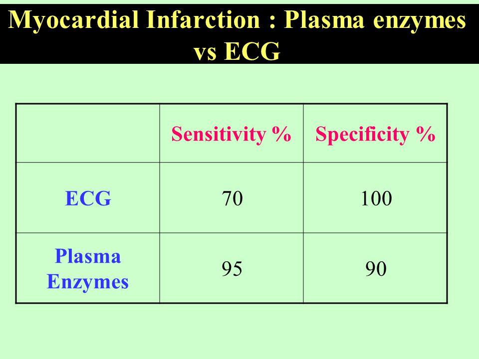Myocardial Infarction : Plasma enzymes vs ECG Specificity %Sensitivity % 10070ECG 9095 Plasma Enzymes