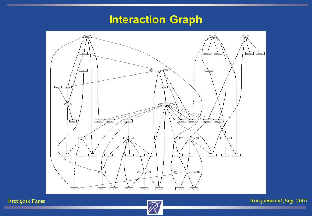 François Fages Rocquencourt, Sep. 2007 Interaction Graph