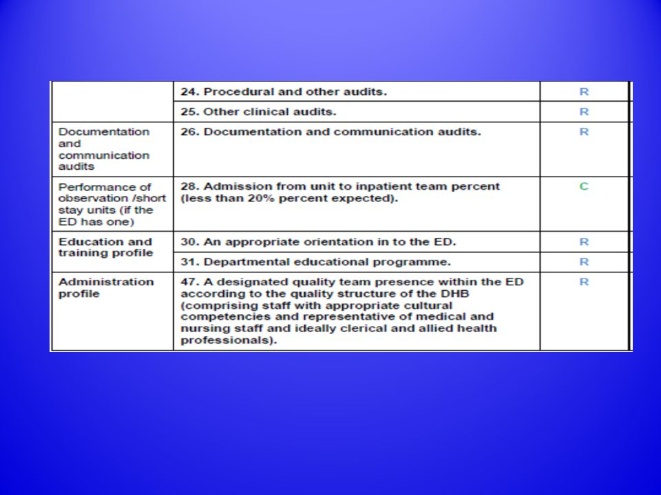 Clinical Profile 1.ED LOS – all measuring, 4/9 responding to findings.