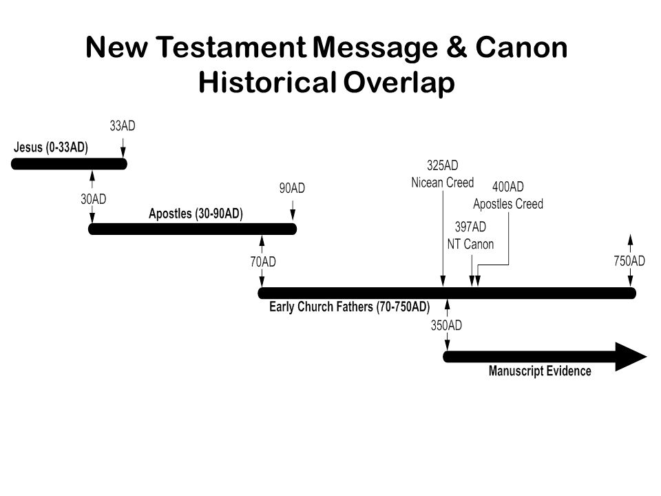 New Testament Message & Canon Historical Overlap