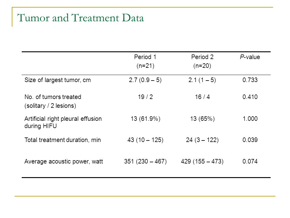 Tumor and Treatment Data Period 1 (n=21) Period 2 (n=20) P-value Size of largest tumor, cm2.7 (0.9 – 5)2.1 (1 – 5)0.733 No.
