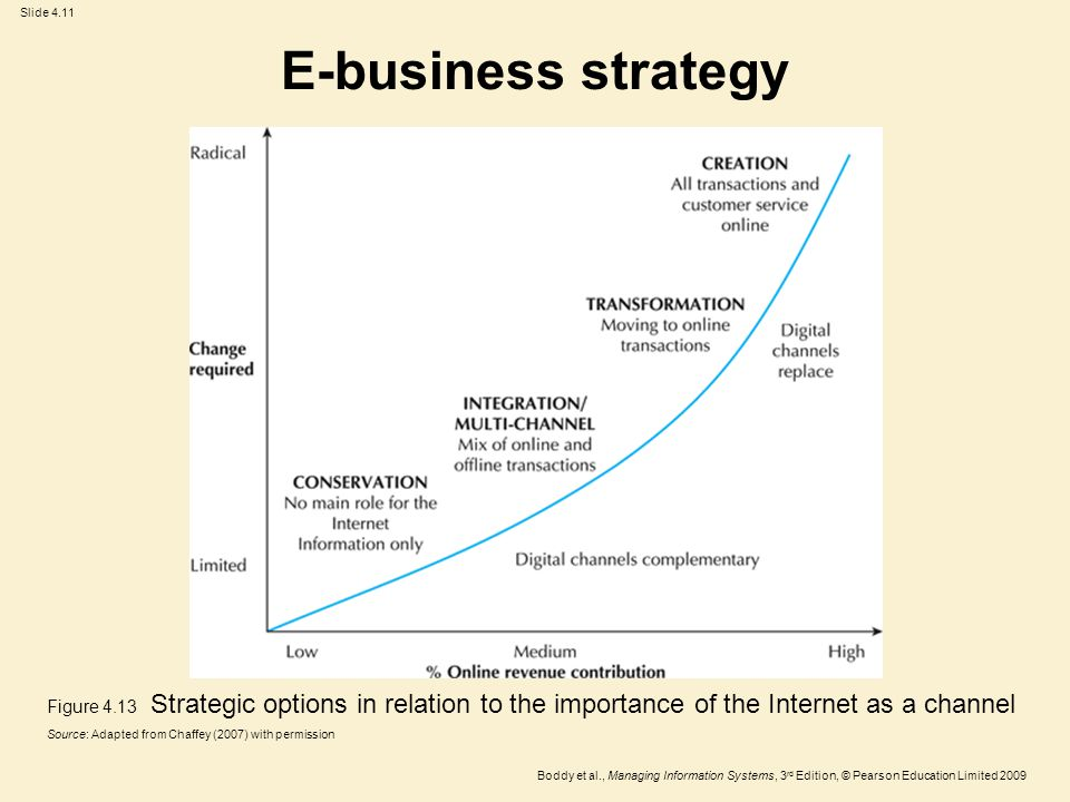 Slide 4.11 Boddy et al., Managing Information Systems, 3 rd Edition, © Pearson Education Limited 2009 E-business strategy Figure 4.13 Strategic options in relation to the importance of the Internet as a channel Source: Adapted from Chaffey (2007) with permission