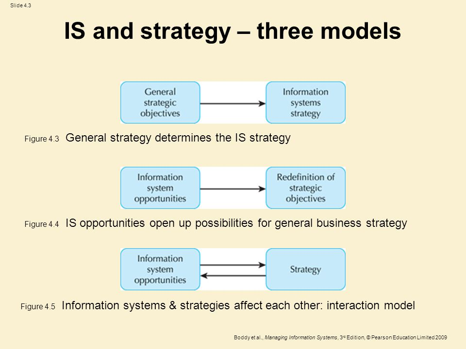 Slide 4.4 Boddy et al., Managing Information Systems, 3 rd Edition, © Pearson Education Limited 2009 IS and strategy Figure 4.7 IS can change the competition: Porter's model Source: Reprinted by permission of Harvard Business Review, from Strategy and the Internet by Porter, M.E., 79(2), 2001.