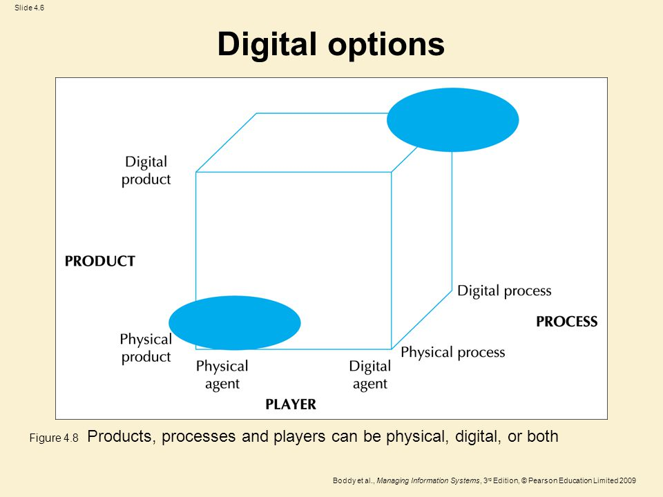 Slide 4.6 Boddy et al., Managing Information Systems, 3 rd Edition, © Pearson Education Limited 2009 Digital options Figure 4.8 Products, processes and players can be physical, digital, or both