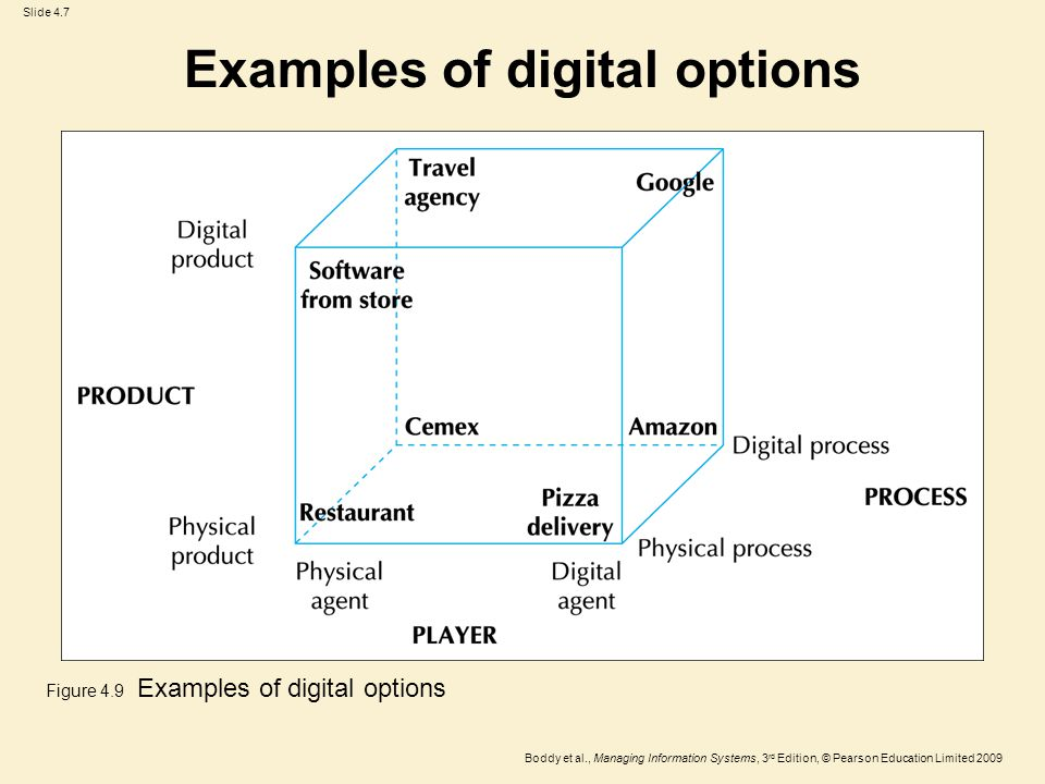 Slide 4.8 Boddy et al., Managing Information Systems, 3 rd Edition, © Pearson Education Limited 2009 IS and competitive rivalry Figure 4.10 Dell's business model Source: Bidgoli (2004).