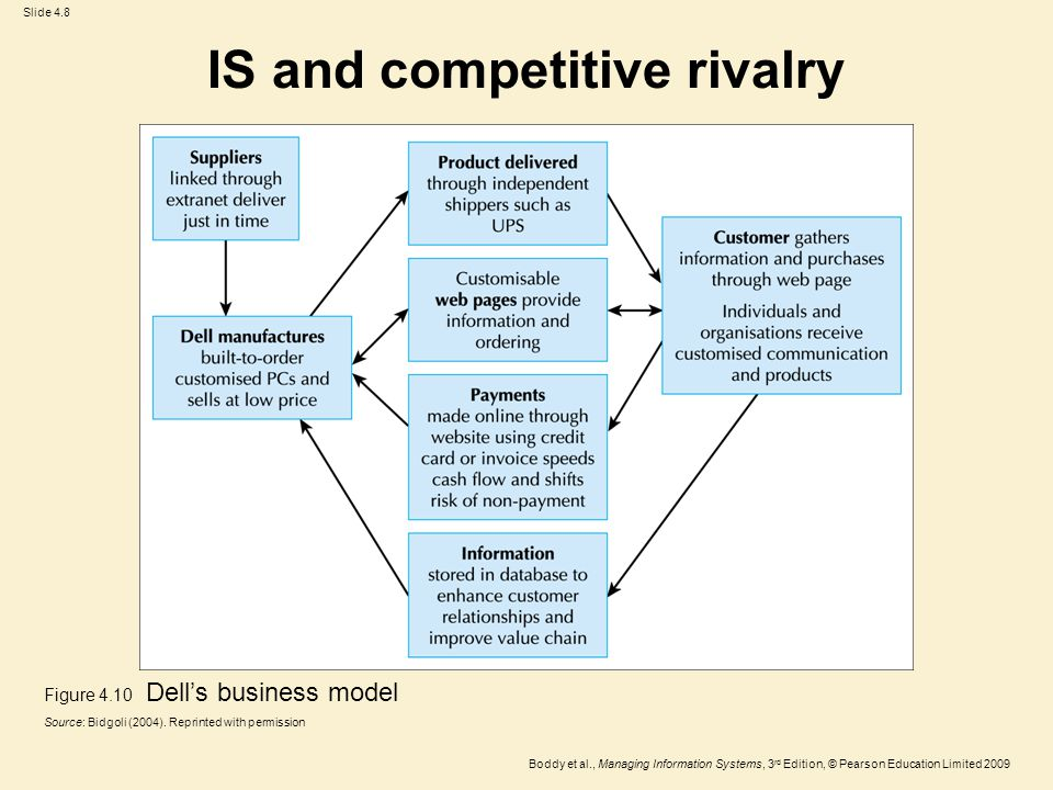Slide 4.9 Boddy et al., Managing Information Systems, 3 rd Edition, © Pearson Education Limited 2009 IS and alignment Figure 4.11 Alignment between IS and organisation, in plans and in operations Source: Sabherwal et al.