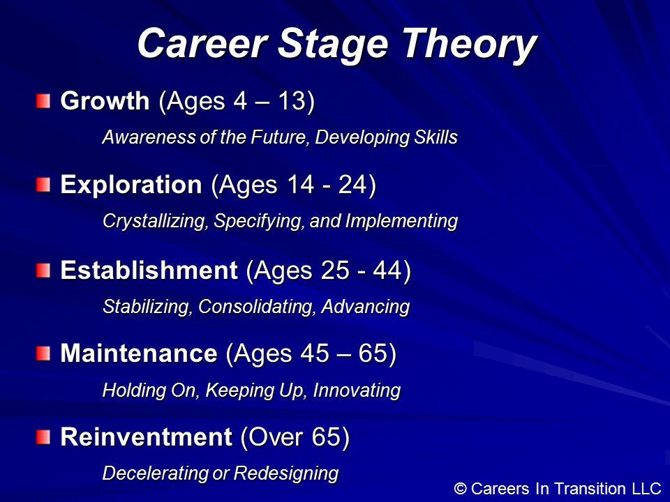 Career Development Process Self-Assessment Who am I.