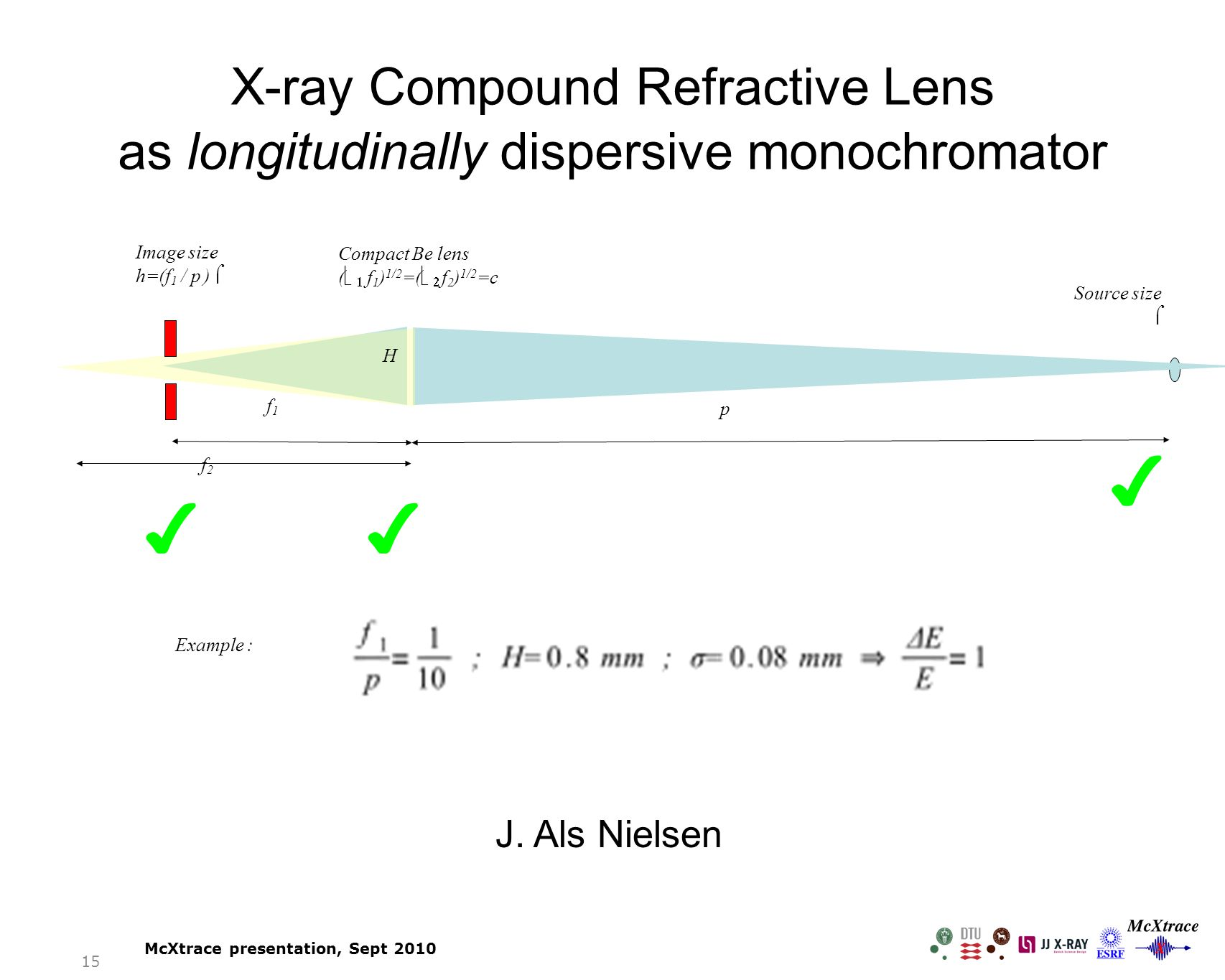 X-ray Compound Refractive Lens as longitudinally dispersive monochromator Image size h=(f 1 / p )  f1f1 f2f2 p Source size  Compact Be lens (    f 1 ) 1/2 =(   f 2 ) 1/2 =c H ✔✔ ✔ Example : J.