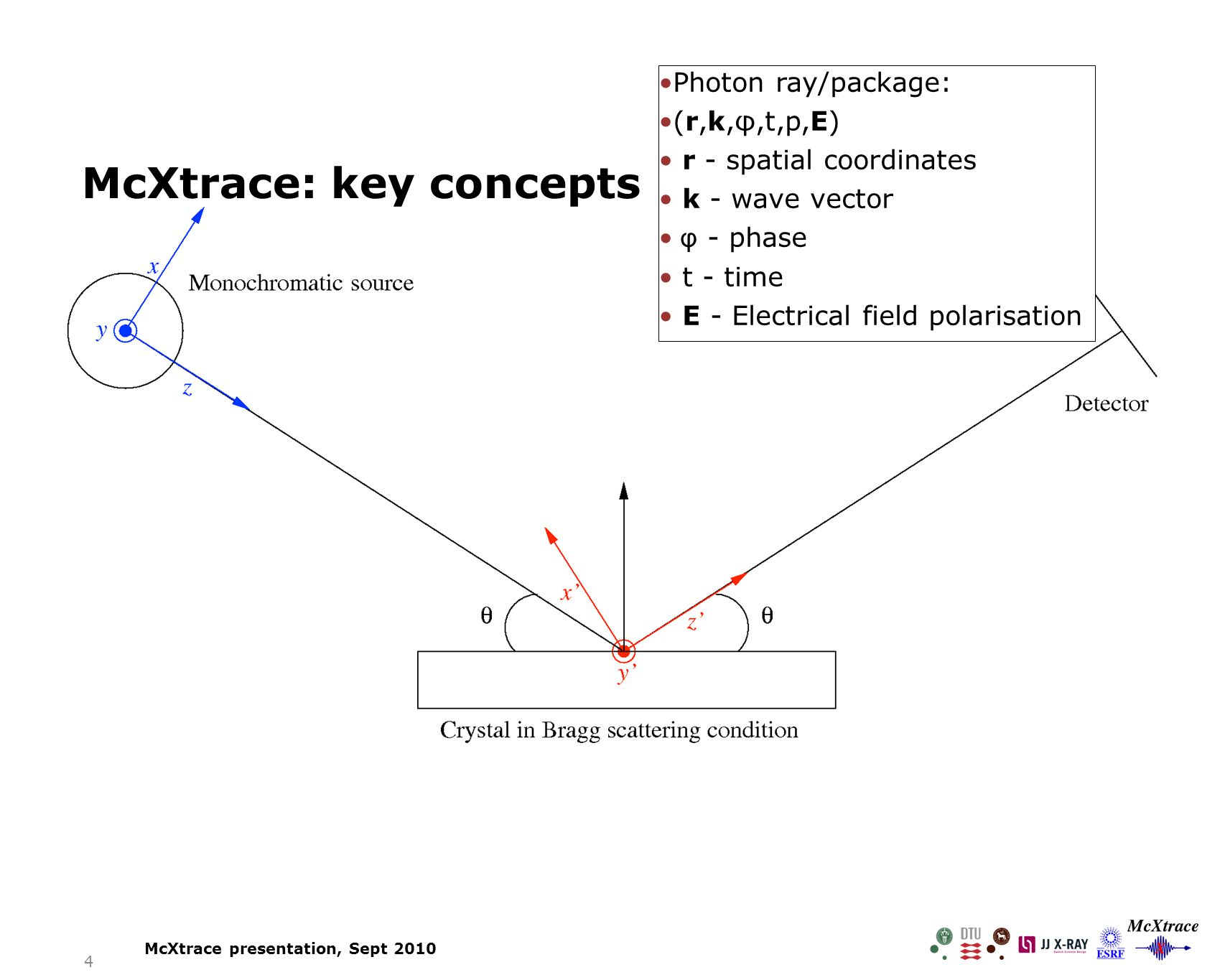 5 McXtrace: key concepts McXtrace presentation, Sept 2010 Components: Here the X-ray – beamline interaction happens Photon properties adjusted, e.g.