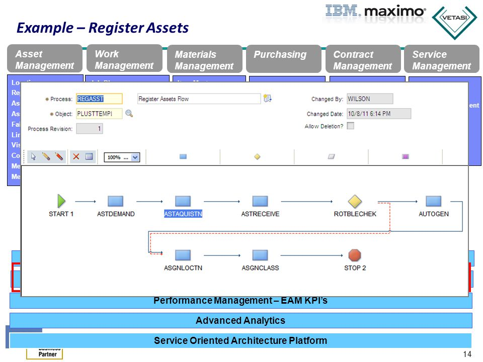 15 Powerful Integration Framework – Native, message based XML integration Compatible with current industry standards (OAG, WSI) Designed to fit centralized EAI strategy Exposed as Web Services – Loosely Coupled - supports Platform evolution communication protocols, & business process changes – Out-of-the-box productized integration ERP- Oracle & SAP E-Commerce – OCS Maximo Integration Platform 15