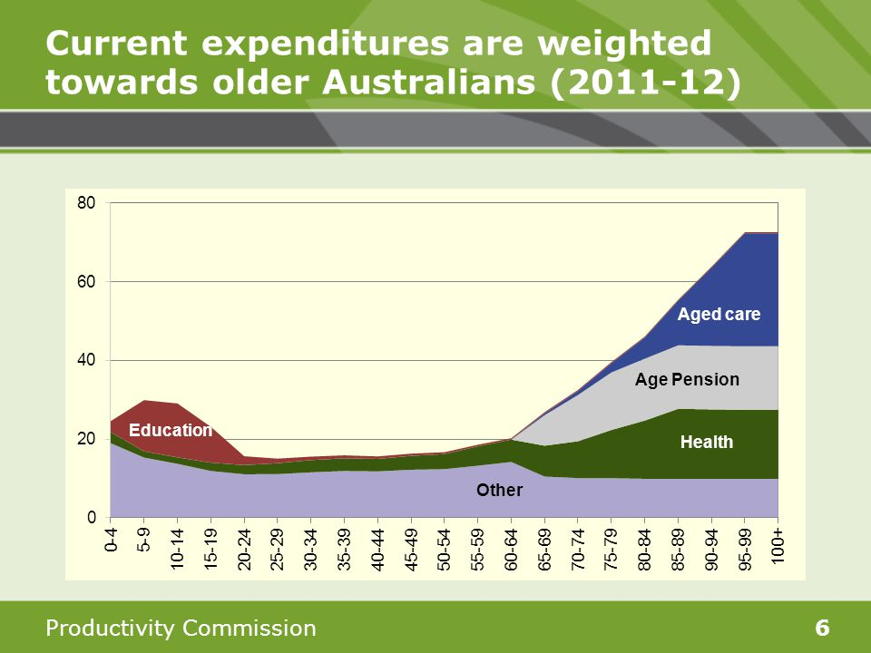 Productivity Commission6 Current expenditures are weighted towards older Australians (2011-12)