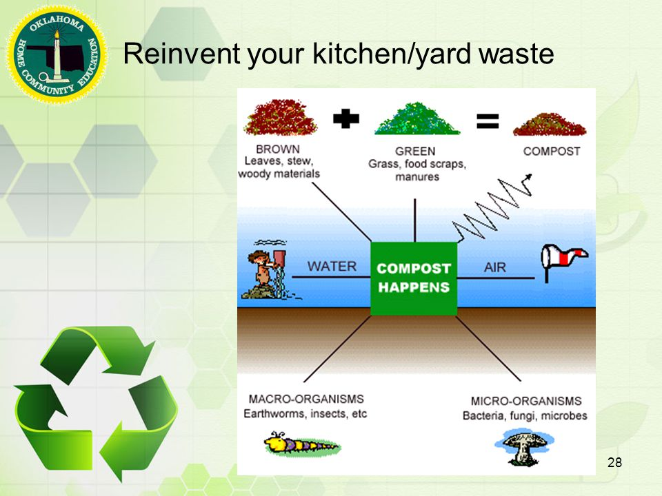 Reinvent your kitchen/yard waste 28