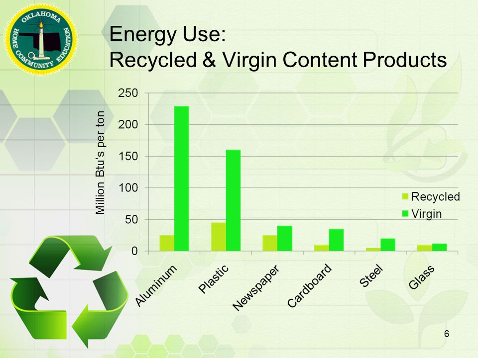Energy Use: Recycled & Virgin Content Products Million Btu's per ton 6