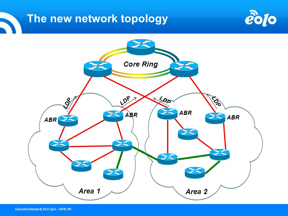 23 confidential document - copyright © 2004 NGI s.p.a.Giacomo Bernardi, NGI SpA – RIPE 69 The new network topology Area 1 Area 2 Core Ring ABR LDP