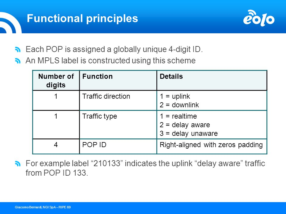 26 confidential document - copyright © 2004 NGI s.p.a.Giacomo Bernardi, NGI SpA – RIPE 69 Functional principles Each POP is assigned a globally unique 4-digit ID.