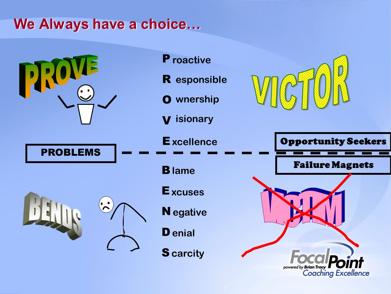 We Always have a choice… Failure Magnets Opportunity Seekers PROVEPROVE roactive esponsible wnership isionary xcellence BENDSBENDS lame xcuses egative enial carcity PROBLEMS