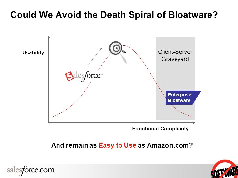 Could We Avoid the Death Spiral of Bloatware.
