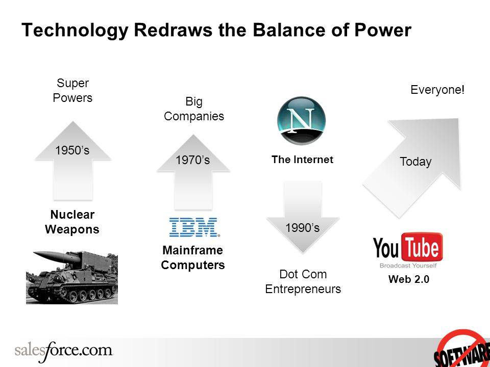 Technology Redraws the Balance of Power Nuclear Weapons Super Powers Mainframe Computers Big Companies Dot Com Entrepreneurs The Internet 1950's 1970's 1990's Today Everyone.