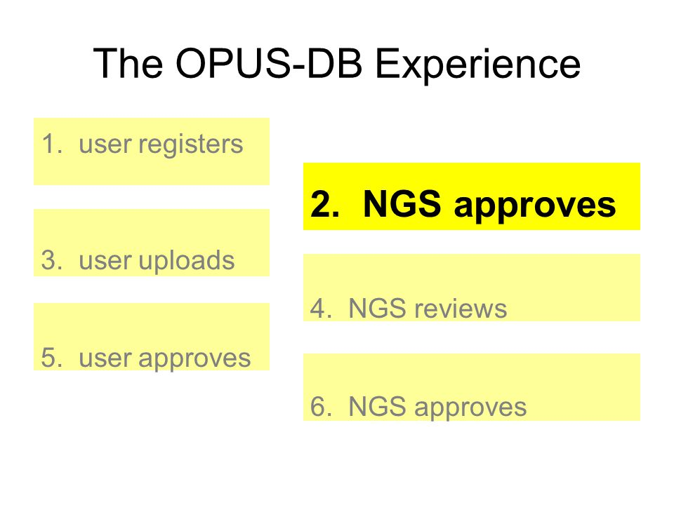 The OPUS-DB Experience 1. user registers 2. NGS approves 3. user uploads 4. NGS reviews 5. user approves 6. NGS approves