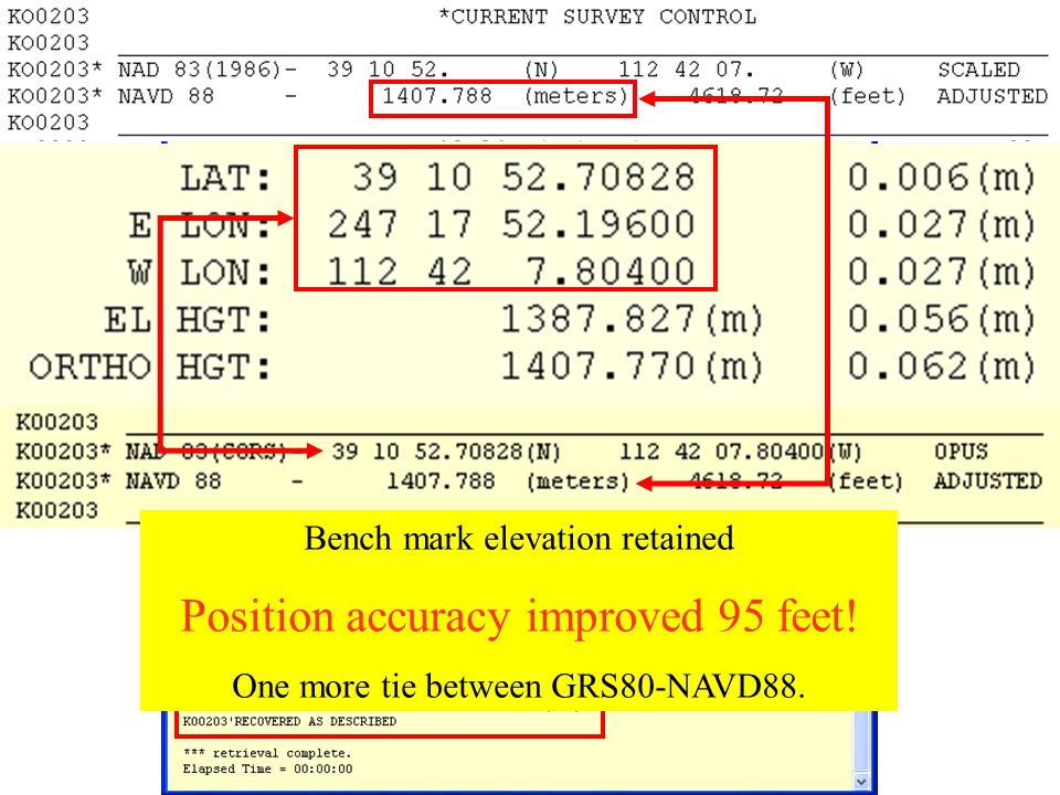 Bench mark elevation retained Position accuracy improved 95 feet! One more tie between GRS80-NAVD88.