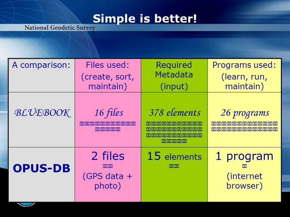 Simple is better! A comparison:Files used: (create, sort, maintain) Required Metadata (input) Programs used: (learn, run, maintain) BLUEBOOK16 files 