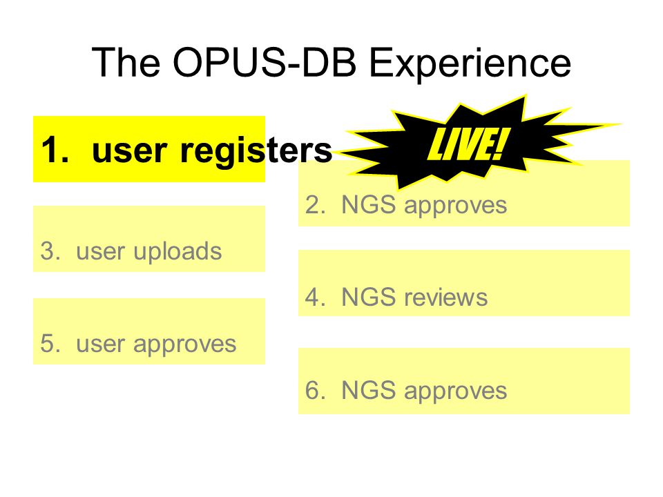 The OPUS-DB Experience 1. user registers 2. NGS approves 3. user uploads 4. NGS reviews 5. user approves 6. NGS approves LIVE!