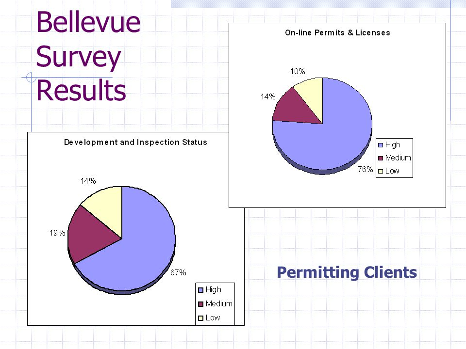 Permitting Clients