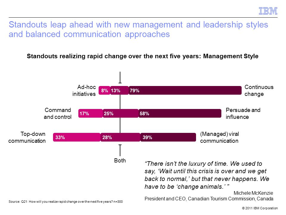© 2011 IBM Corporation Standouts leap ahead with new management and leadership styles and balanced communication approaches 13% 8% 79% 25%17%58% Continuous change Ad-hoc initiatives Persuade and influence Command and control There isn't the luxury of time.